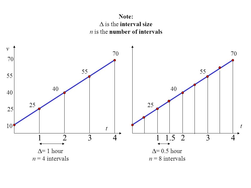t v  = 1 hour n = 4 intervals Note:  is the interval size n is the number of intervals t  = 0.5 hour n = 8 intervals 1.5