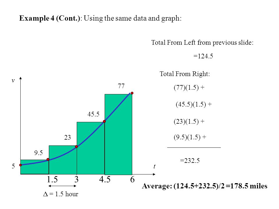 Example 4 (Cont.): Using the same data and graph: t v Total From Left from previous slide: (77)(1.5) + (45.5)(1.5) + (23)(1.5) +  = 1.5 hour =124.5 (9.5)(1.5) + =232.5 Average: ( )/2 =178.5 miles Total From Right: