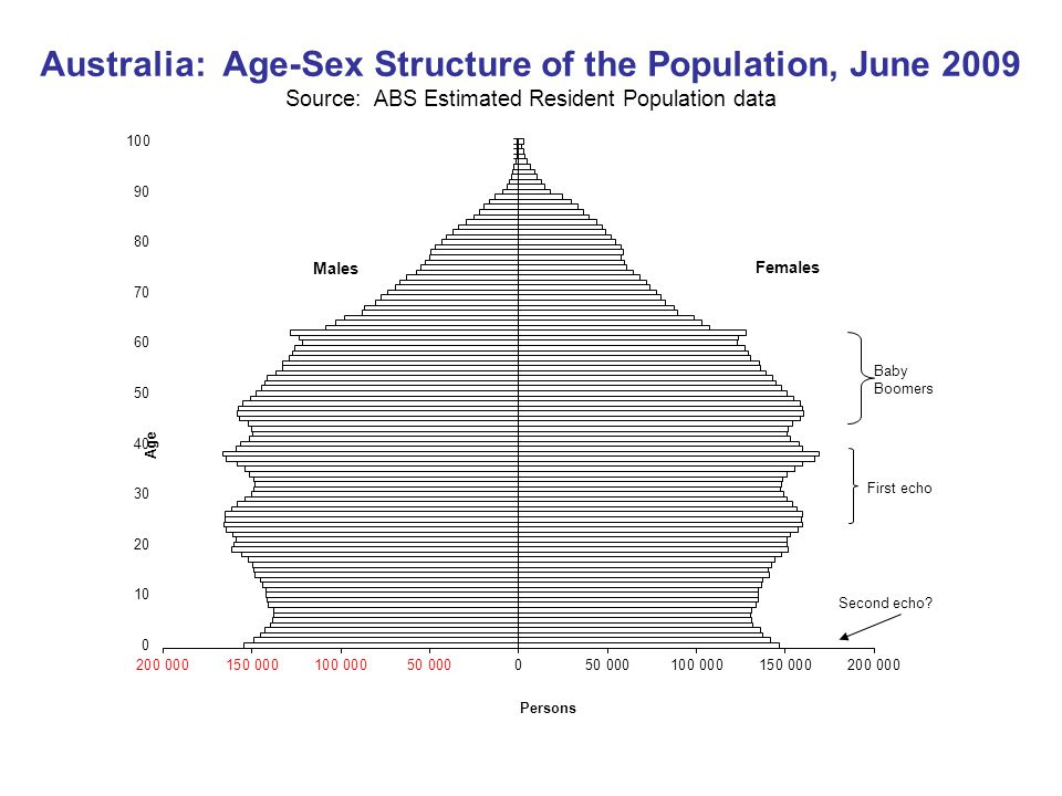 Australia: Age-Sex Structure of the Population, June 2009 Source: ABS Estimated Resident Population data