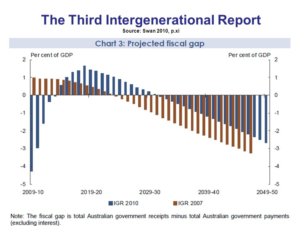 The Third Intergenerational Report Source: Swan 2010, p.xi