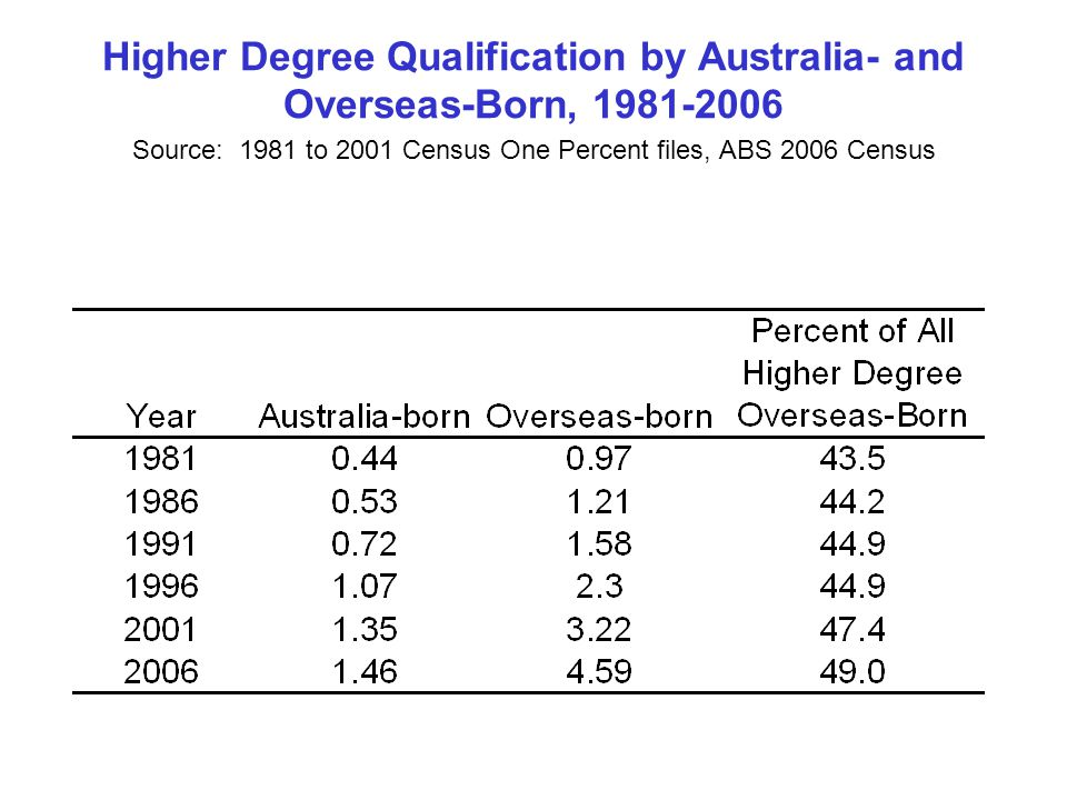 Higher Degree Qualification by Australia- and Overseas-Born, Source:1981 to 2001 Census One Percent files, ABS 2006 Census