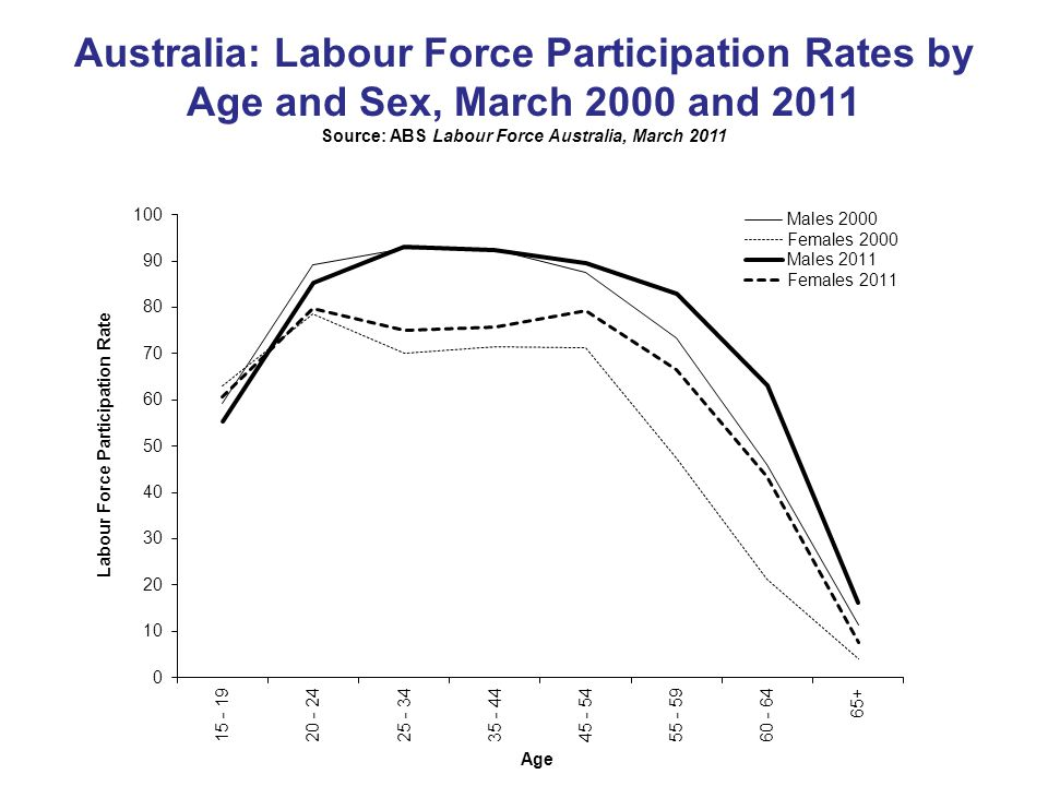 Australia: Labour Force Participation Rates by Age and Sex, March 2000 and 2011 Source: ABS Labour Force Australia, March 2011
