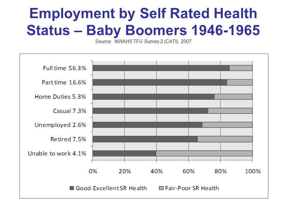 Employment by Self Rated Health Status – Baby Boomers Source: NWAHS TFU Survey 2 (CATI), 2007
