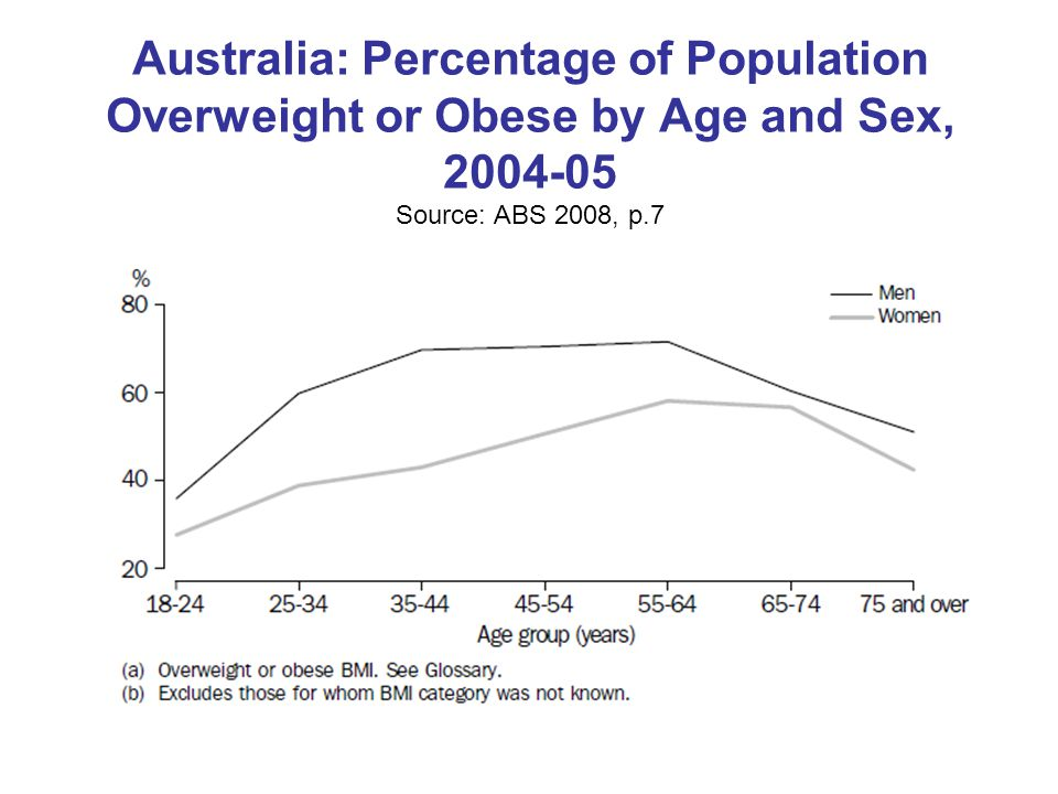 Australia: Percentage of Population Overweight or Obese by Age and Sex, Source: ABS 2008, p.7
