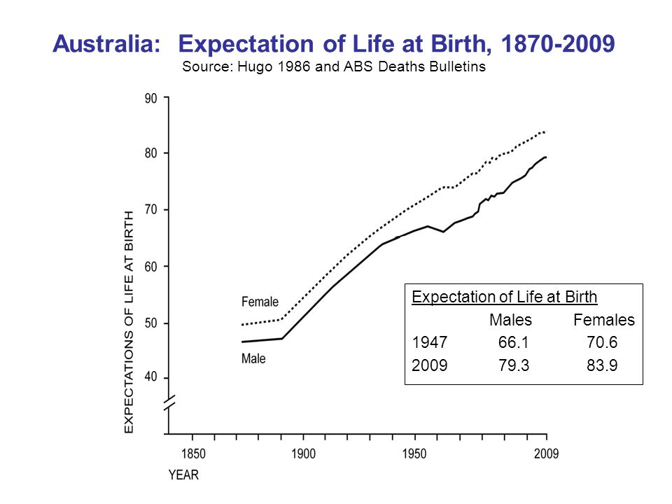 Australia: Expectation of Life at Birth, Source: Hugo 1986 and ABS Deaths Bulletins Expectation of Life at Birth MalesFemales