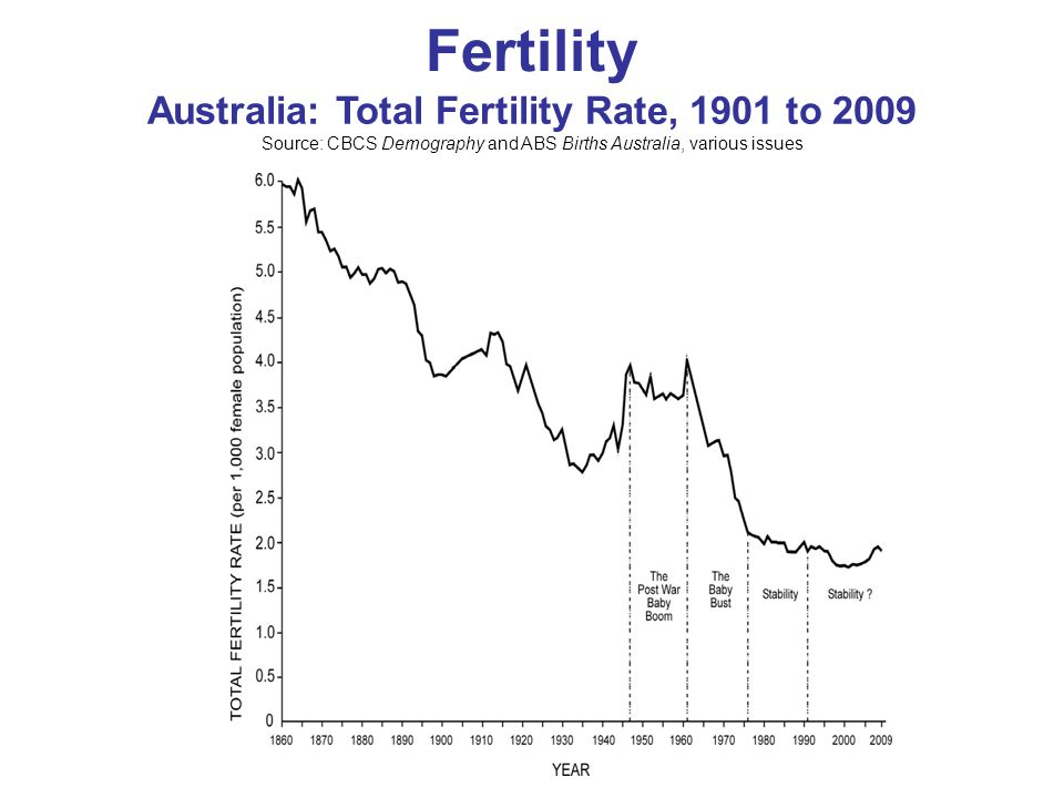 Fertility Australia: Total Fertility Rate, 1901 to 2009 Source: CBCS Demography and ABS Births Australia, various issues