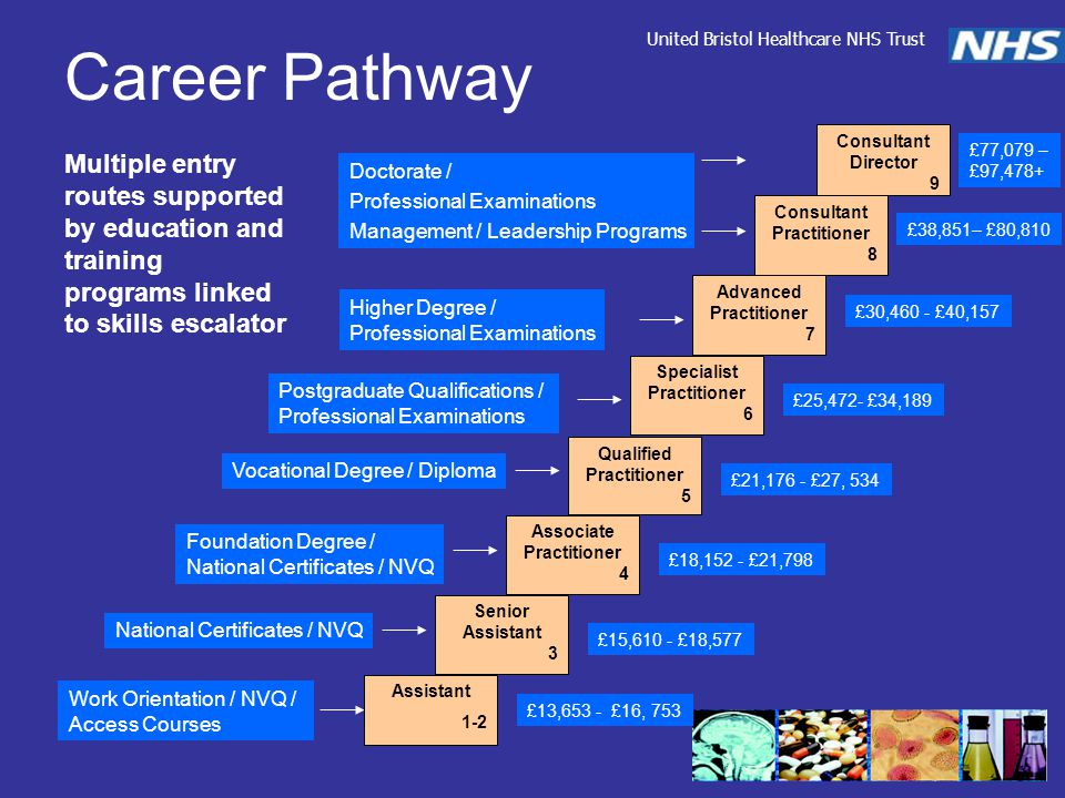 Career Pathway Multiple entry routes supported by education and training programs linked to skills escalator United Bristol Healthcare NHS Trust Assistant 1-2 Senior Assistant 3 Associate Practitioner 4 Qualified Practitioner 5 Specialist Practitioner 6 Advanced Practitioner 7 Consultant Practitioner 8 Consultant Director 9 Work Orientation / NVQ / Access Courses National Certificates / NVQ Foundation Degree / National Certificates / NVQ Vocational Degree / Diploma Postgraduate Qualifications / Professional Examinations Higher Degree / Professional Examinations Doctorate / Professional Examinations Management / Leadership Programs £13,653 - £16, 753 £15,610 - £18,577 £18,152 - £21,798 £21,176 - £27, 534 £25,472- £34,189 £30,460 - £40,157 £38,851– £80,810 £77,079 – £97,478+