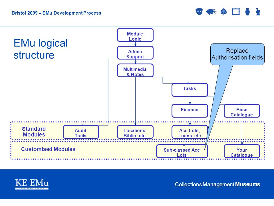 Collections Management Museums Bristol 2009 – EMu Development Process EMu logical structure Customised Modules Standard Modules Multimedia & Notes Acc Lots, Loans, etc FinanceBase Catalogue Tasks Module Logic Locations, Biblio, etc.