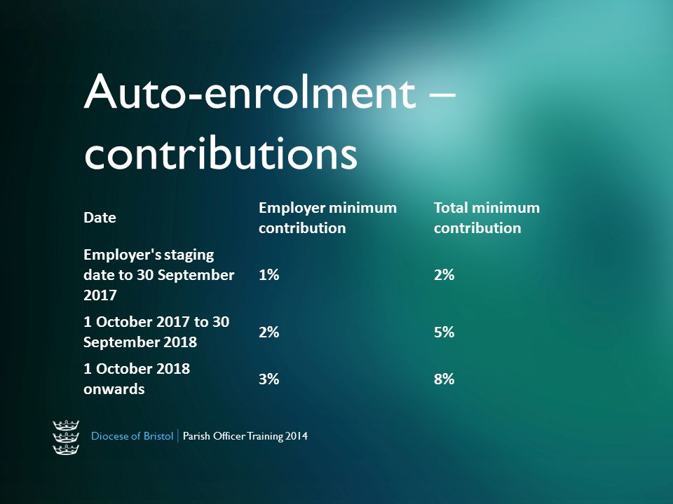Diocese of Bristol | Parish Officer Training 2014 Auto-enrolment – contributions Date Employer minimum contribution Total minimum contribution Employer s staging date to 30 September %2% 1 October 2017 to 30 September %5% 1 October 2018 onwards 3%8%