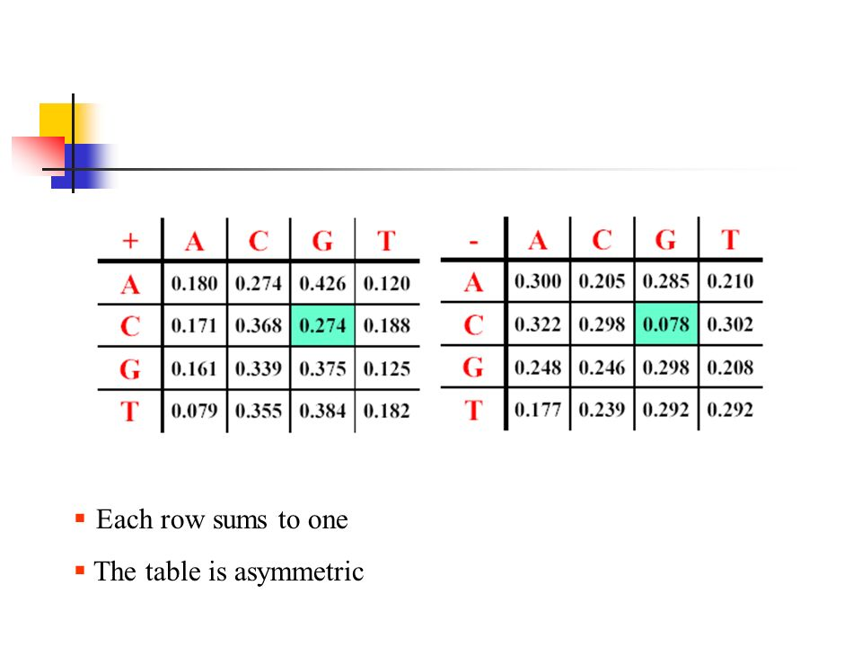  Each row sums to one  The table is asymmetric