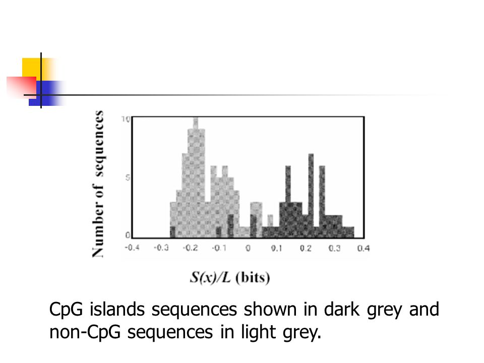 CpG islands sequences shown in dark grey and non-CpG sequences in light grey.