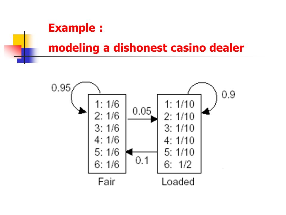 Example : modeling a dishonest casino dealer