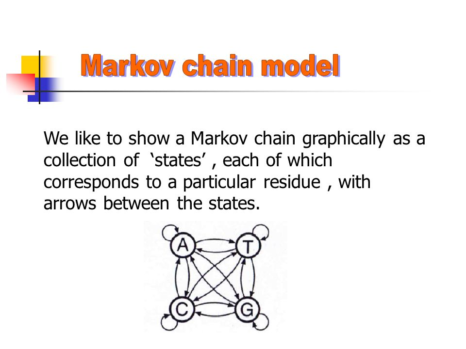 We like to show a Markov chain graphically as a collection of 'states', each of which corresponds to a particular residue, with arrows between the states.