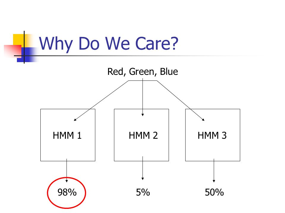 Why Do We Care Red, Green, Blue 98%5% HMM 1HMM 3HMM 2 50%