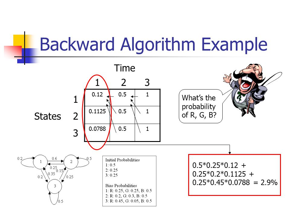 Backward Algorithm Example Time States What's the probability of R, G, B.