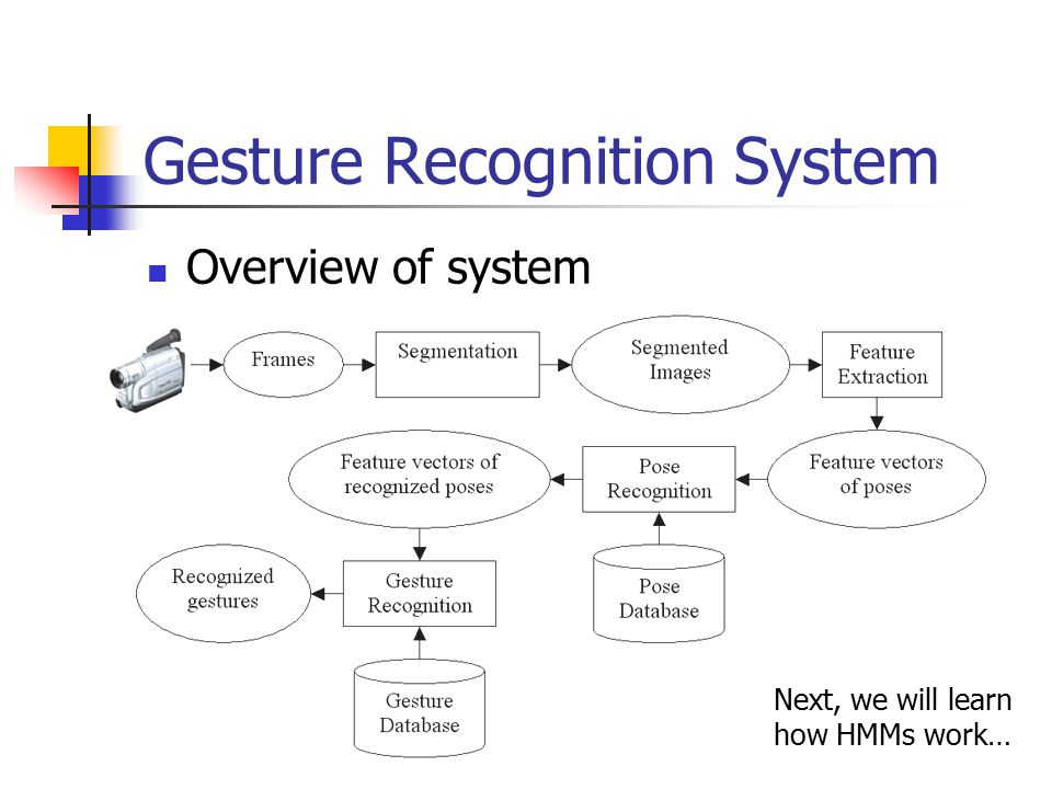 Gesture Recognition System Overview of system Next, we will learn how HMMs work…