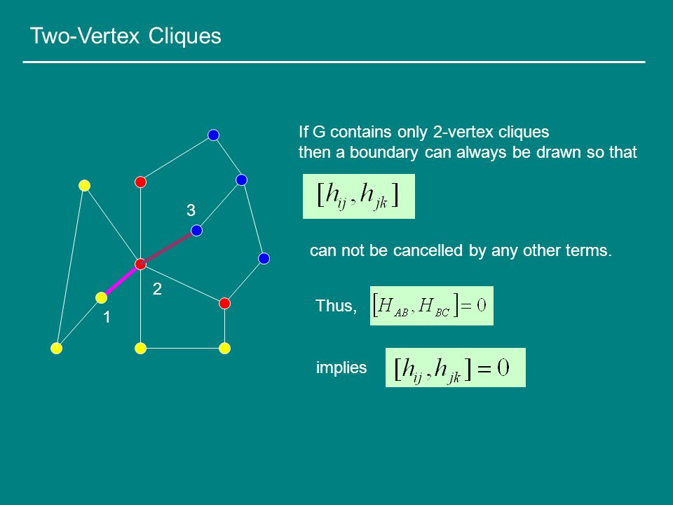 1 2 3 If G contains only 2-vertex cliques then a boundary can always be drawn so that Two-Vertex Cliques can not be cancelled by any other terms.