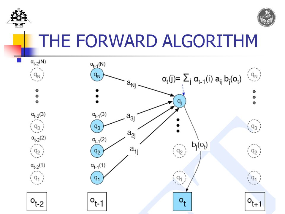21 THE FORWARD ALGORITHM