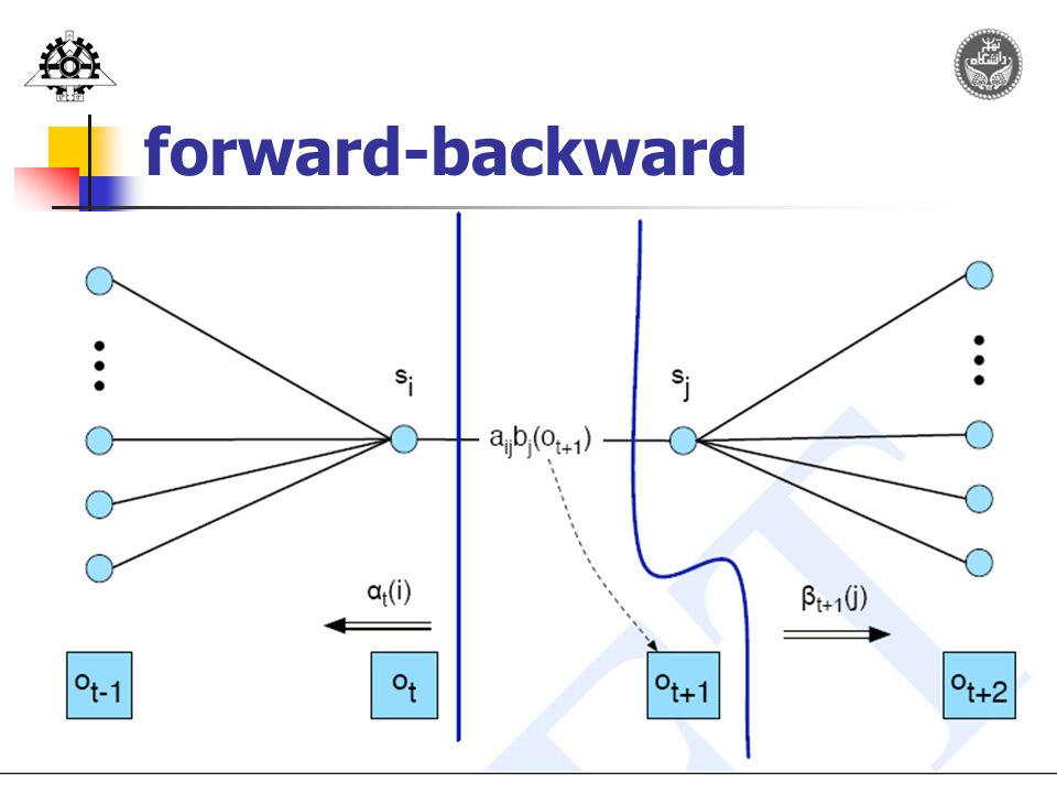 32 forward-backward
