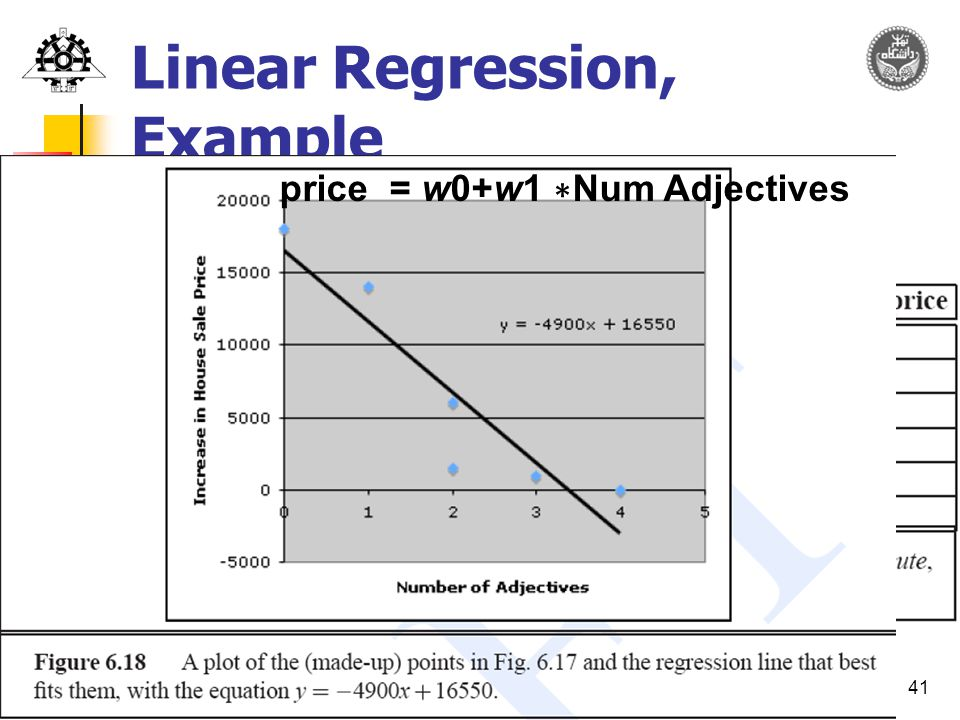 41 Linear Regression, Example price = w0+w1 ∗ Num Adjectives