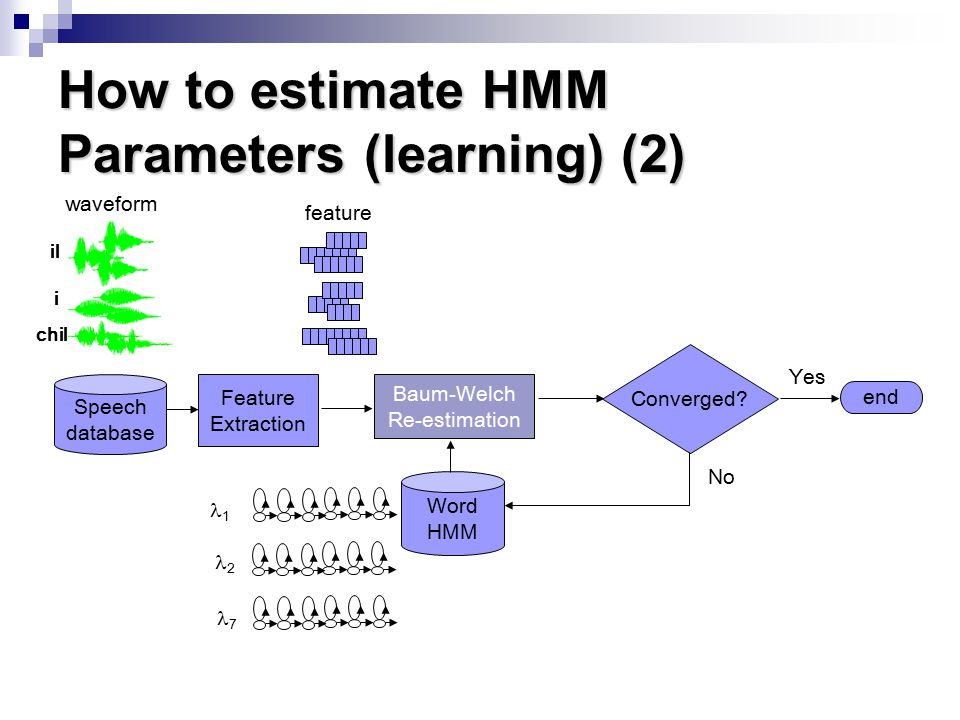 How to estimate HMM Parameters (learning) (2) Baum-Welch Re-estimation Speech database Feature Extraction i il chil Converged.