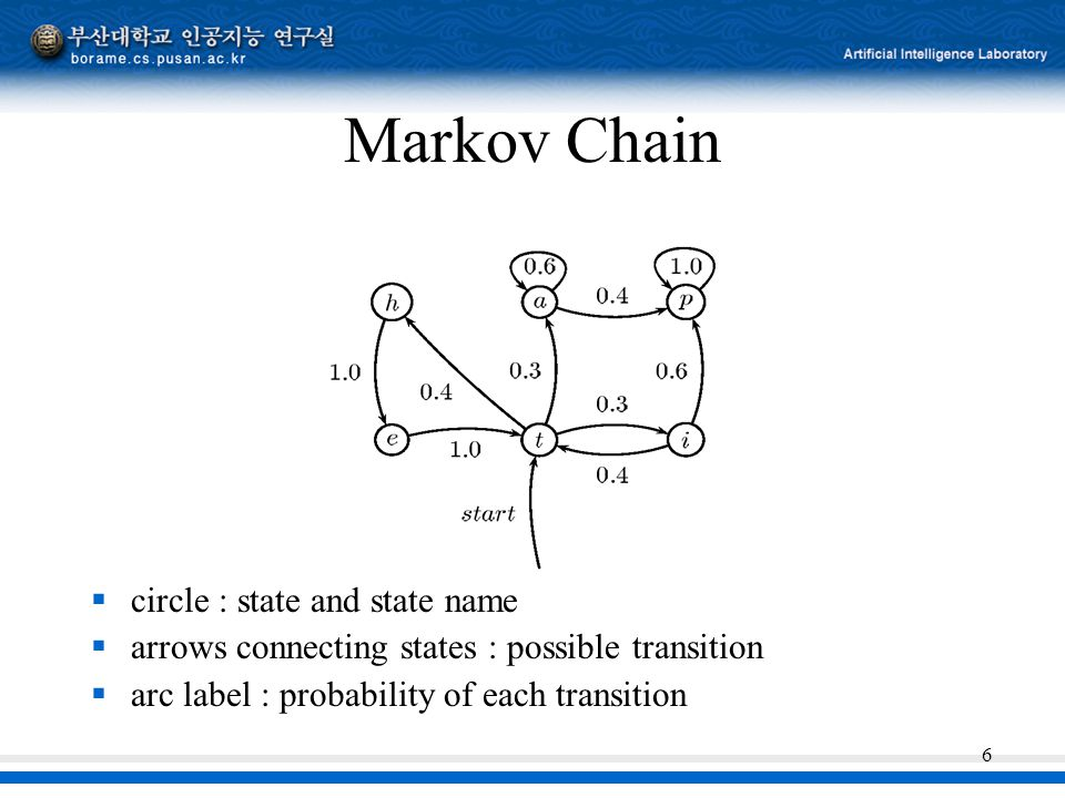 6 Markov Chain  circle : state and state name  arrows connecting states : possible transition  arc label : probability of each transition