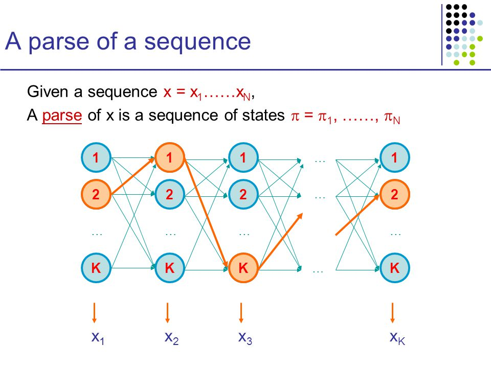 A parse of a sequence Given a sequence x = x 1 ……x N, A parse of x is a sequence of states  =  1, ……,  N 1 2 K … 1 2 K … 1 2 K … … … … 1 2 K … x1x1 x2x2 x3x3 xKxK 2 1 K 2