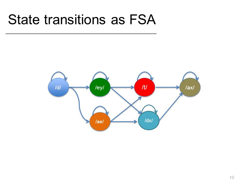 State transitions as FSA 10 /d/ /t/ /ey/ /ax/ /ae/ /dx/