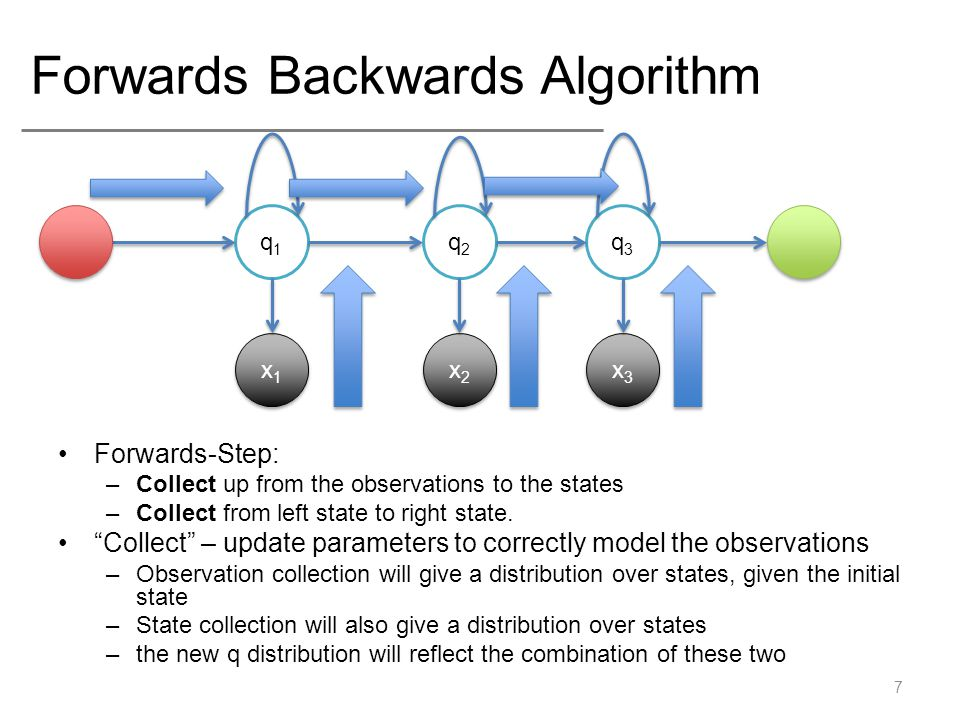 Forwards Backwards Algorithm Forwards-Step: –Collect up from the observations to the states –Collect from left state to right state.