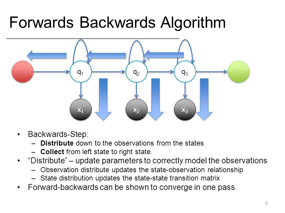 Forwards Backwards Algorithm Backwards-Step: –Distribute down to the observations from the states –Collect from left state to right state.
