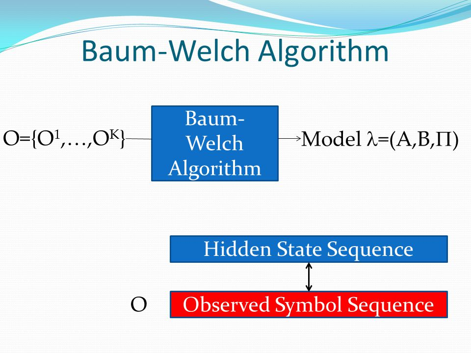 Baum-Welch Algorithm Baum- Welch Algorithm O={O 1,…,O K } Model =(A,B,  ) Hidden State Sequence Observed Symbol Sequence O