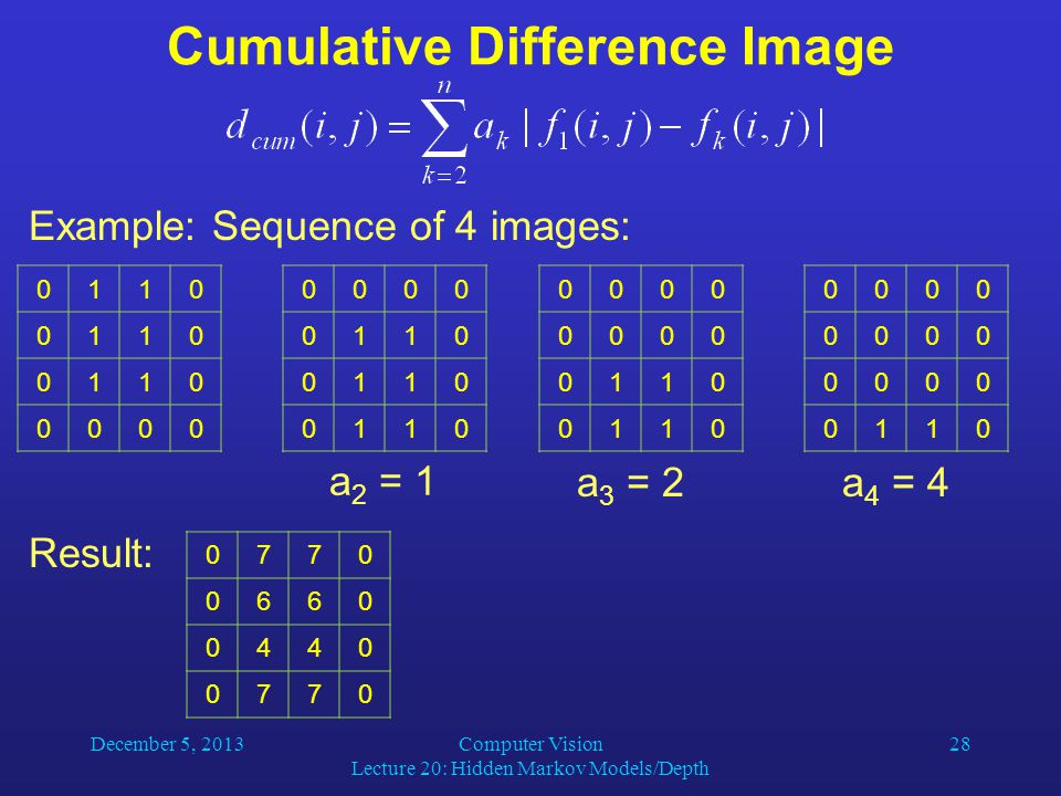 December 5, 2013Computer Vision Lecture 20: Hidden Markov Models/Depth 28 Cumulative Difference Image Example: Sequence of 4 images: a 2 = a 3 = 2a 4 = 4 Result: