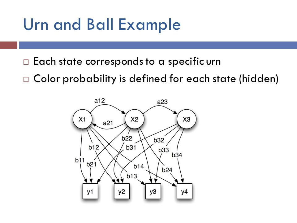 Urn and Ball Example  Each state corresponds to a specific urn  Color probability is defined for each state (hidden)