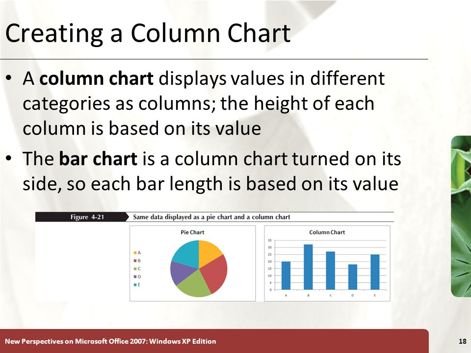 XP New Perspectives on Microsoft Office 2007: Windows XP Edition18 Creating a Column Chart A column chart displays values in different categories as columns; the height of each column is based on its value The bar chart is a column chart turned on its side, so each bar length is based on its value