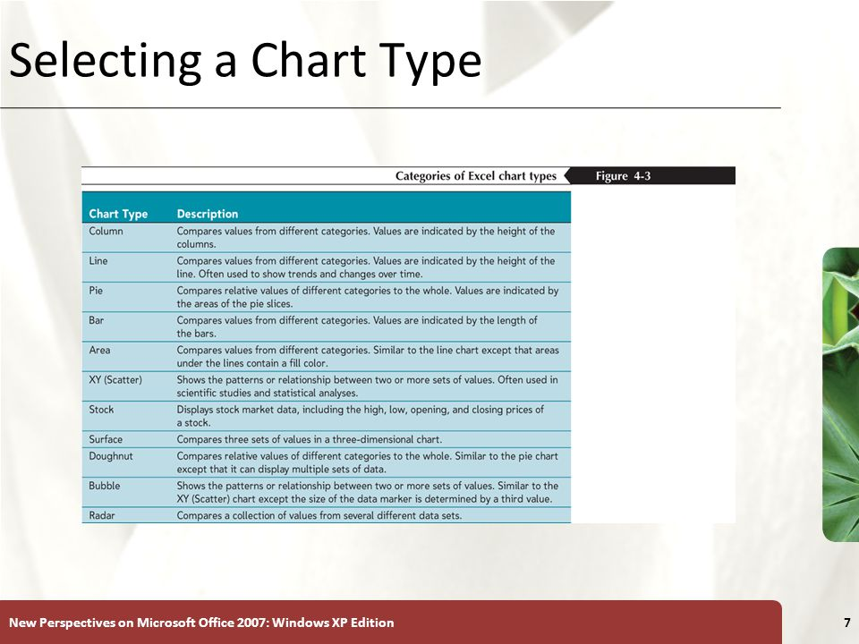 XP New Perspectives on Microsoft Office 2007: Windows XP Edition7 Selecting a Chart Type