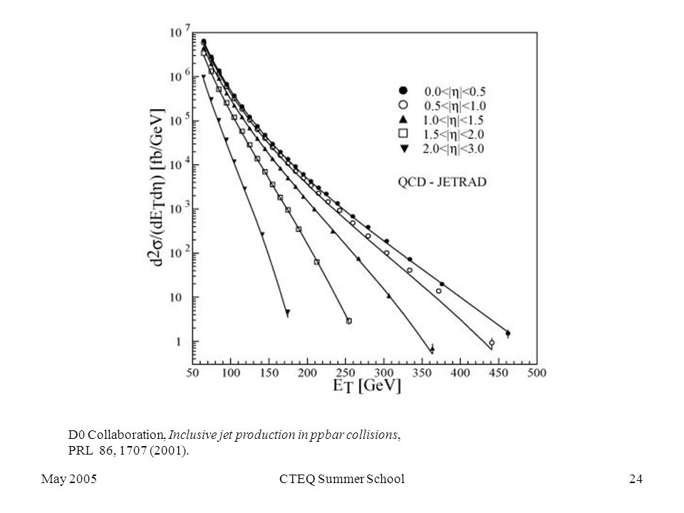 May 2005CTEQ Summer School24 D0 Collaboration, Inclusive jet production in ppbar collisions, PRL 86, 1707 (2001).
