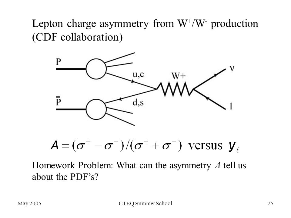 May 2005CTEQ Summer School25 Lepton charge asymmetry from W + /W - production (CDF collaboration) Homework Problem: What can the asymmetry A tell us about the PDF's