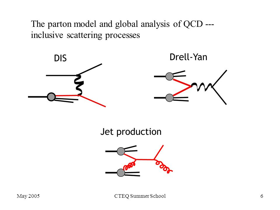 May 2005CTEQ Summer School6 The parton model and global analysis of QCD --- inclusive scattering processes