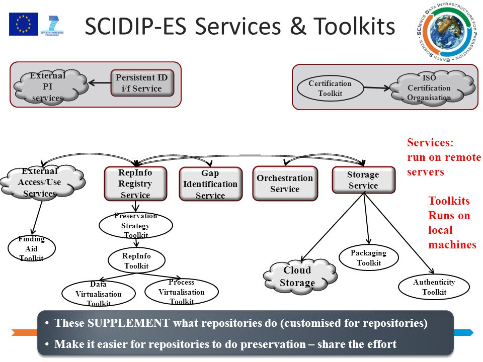 SCIDIP-ES Services & Toolkits Storage Service Gap Identification Service Orchestration Service RepInfo Registry Service Preservation Strategy Toolkit Data Virtualisation Toolkit Process Virtualisation Toolkit Authenticity Toolkit Packaging Toolkit RepInfo Toolkit Finding Aid Toolkit Cloud Storage External Access/Use Services Persistent ID i/f Service External PI services ISO Certification Organisation Certification Toolkit Services: run on remote servers Toolkits Runs on local machines These SUPPLEMENT what repositories do (customised for repositories) Make it easier for repositories to do preservation – share the effort These SUPPLEMENT what repositories do (customised for repositories) Make it easier for repositories to do preservation – share the effort