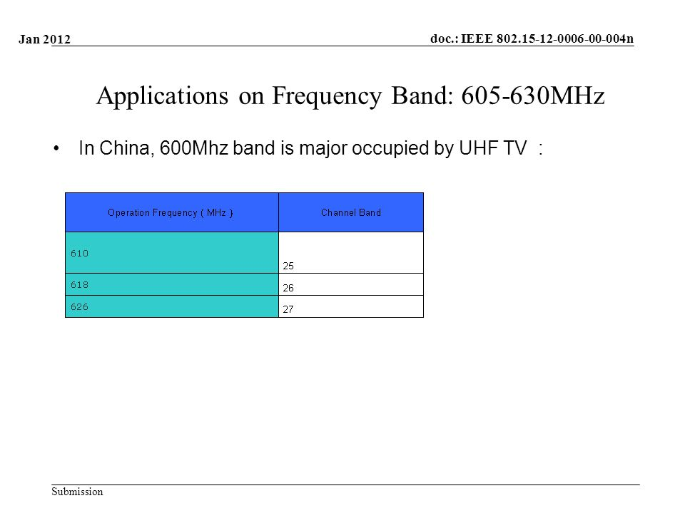 doc.: IEEE n Submission Applications on Frequency Band: MHz In China, 600Mhz band is major occupied by UHF TV : Jan 2012