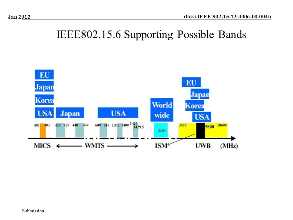 doc.: IEEE n Submission IEEE Supporting Possible Bands Jan 2012