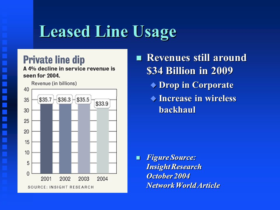 Leased Line Usage n Revenues still around $34 Billion in 2009 u Drop in Corporate u Increase in wireless backhaul n Figure Source: Insight Research October 2004 Network World Article