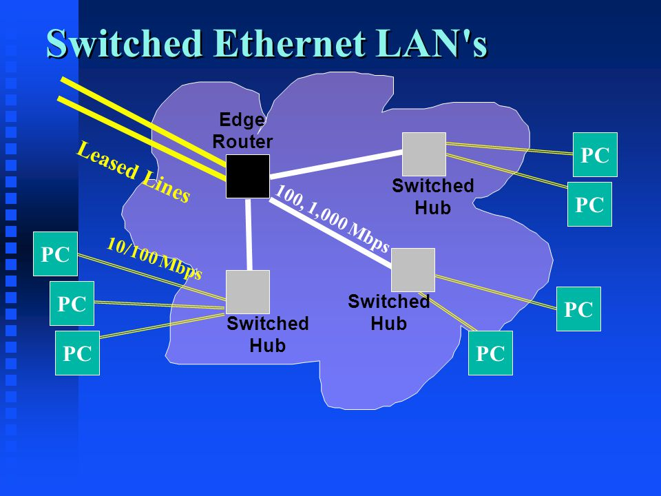Switched Ethernet LAN s 100, 1,000 Mbps 10/100 Mbps Edge Router PC Switched Hub Switched Hub Switched Hub Leased Lines