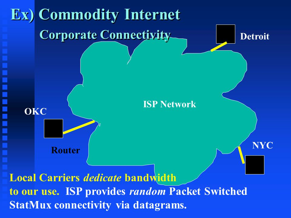 Ex) Commodity Internet Corporate Connectivity Local Carriers dedicate bandwidth to our use.