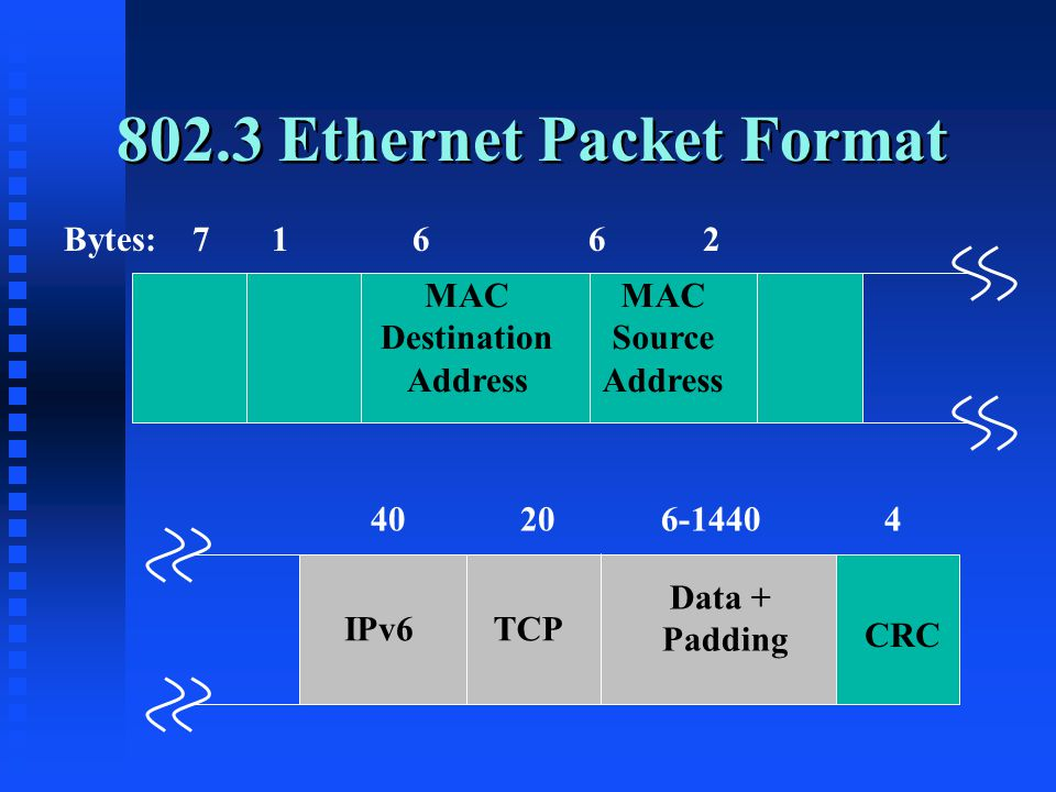 802.3 Ethernet Packet Format MAC Destination Address MAC Source Address CRC Data + Padding Bytes: 7 1 6 6 2 40 20 6-1440 4 IPv6TCP