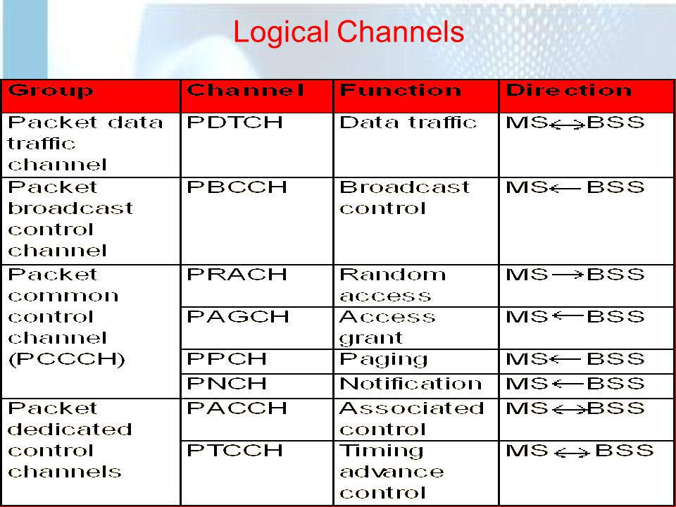 Logical Channels