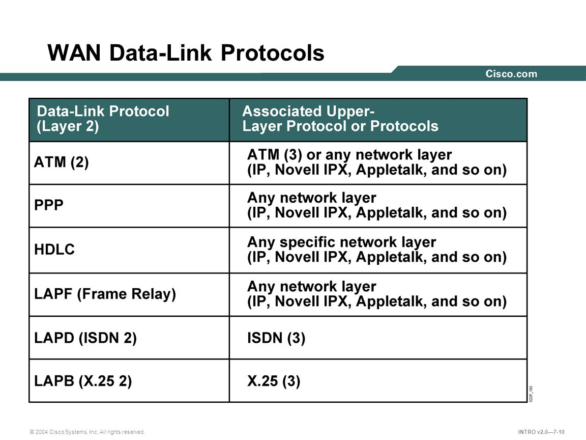 © 2004 Cisco Systems, Inc. All rights reserved. INTRO v2.0—7-10 WAN Data-Link Protocols
