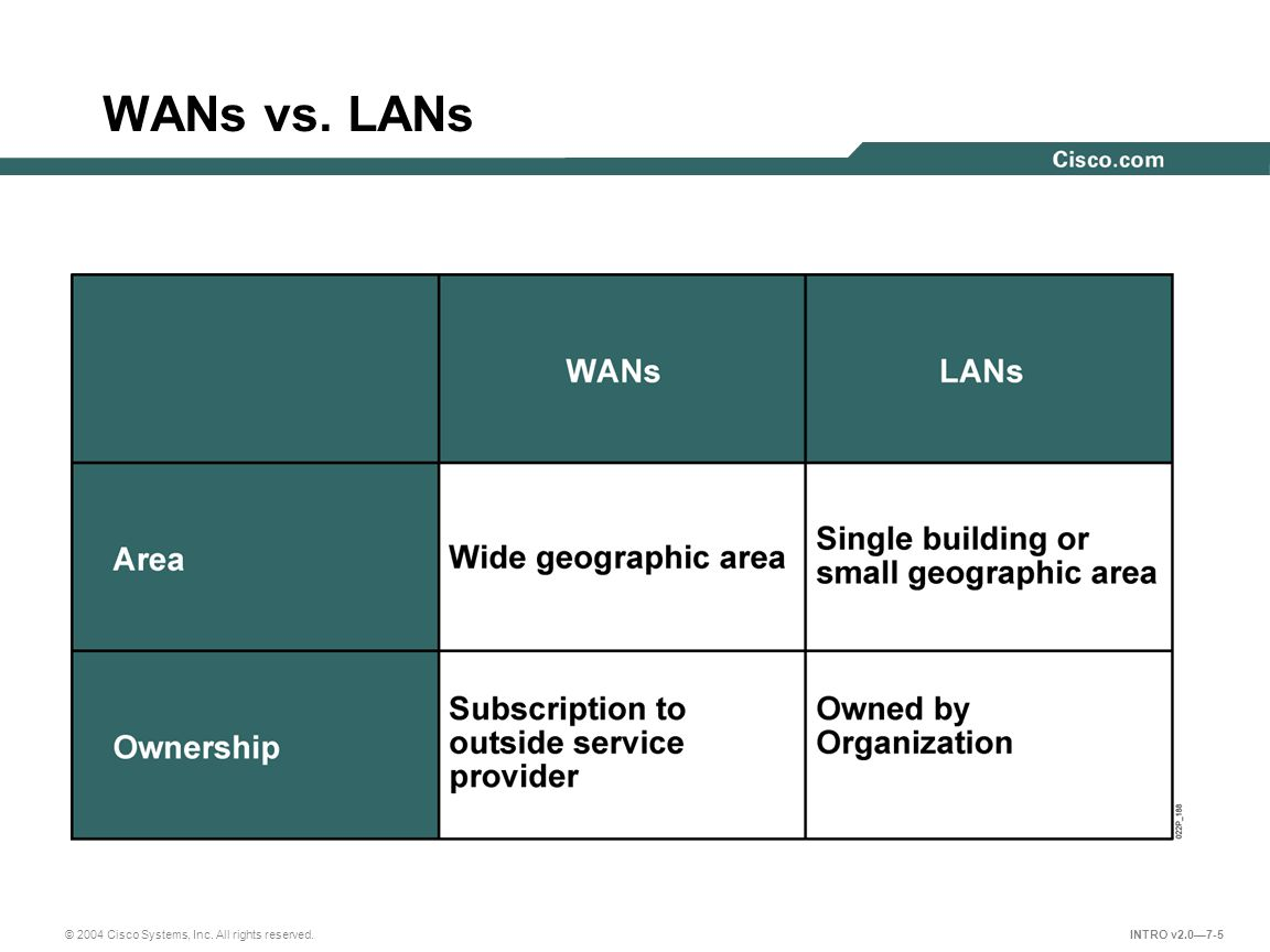 © 2004 Cisco Systems, Inc. All rights reserved. INTRO v2.0—7-5 WANs vs. LANs