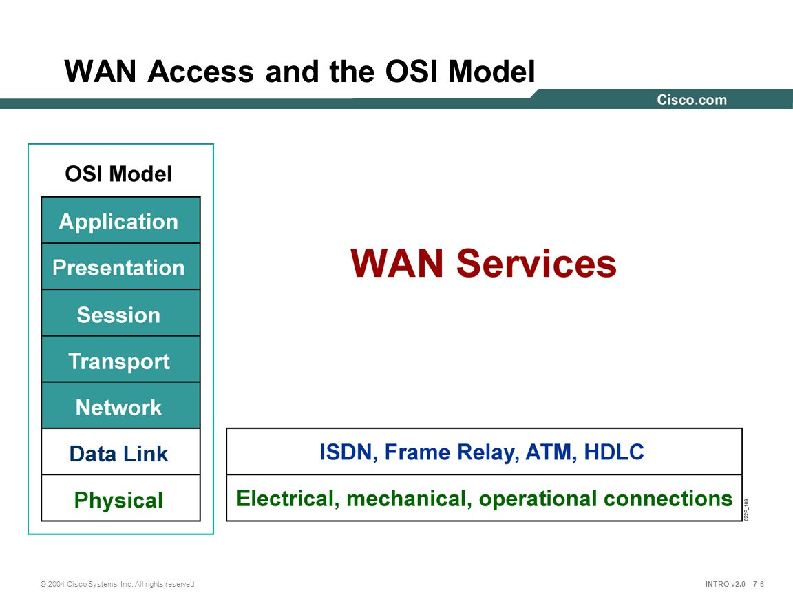 © 2004 Cisco Systems, Inc. All rights reserved. INTRO v2.0—7-6 WAN Access and the OSI Model