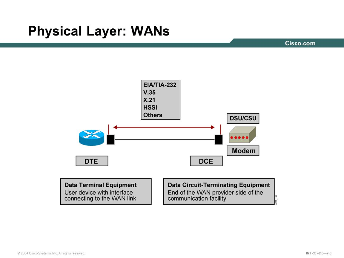 © 2004 Cisco Systems, Inc. All rights reserved. INTRO v2.0—7-8 Physical Layer: WANs